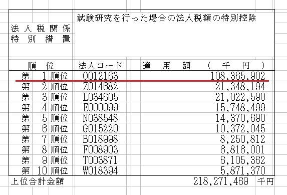 トヨタ 自動車 有価 証券 報告 書